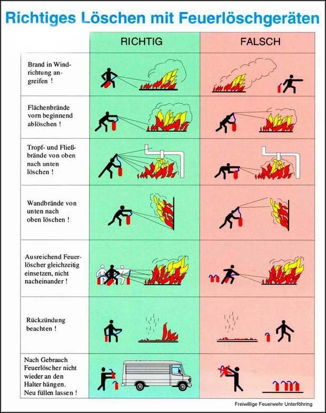 Einsatz von Feuerlöschern richtig/falsch